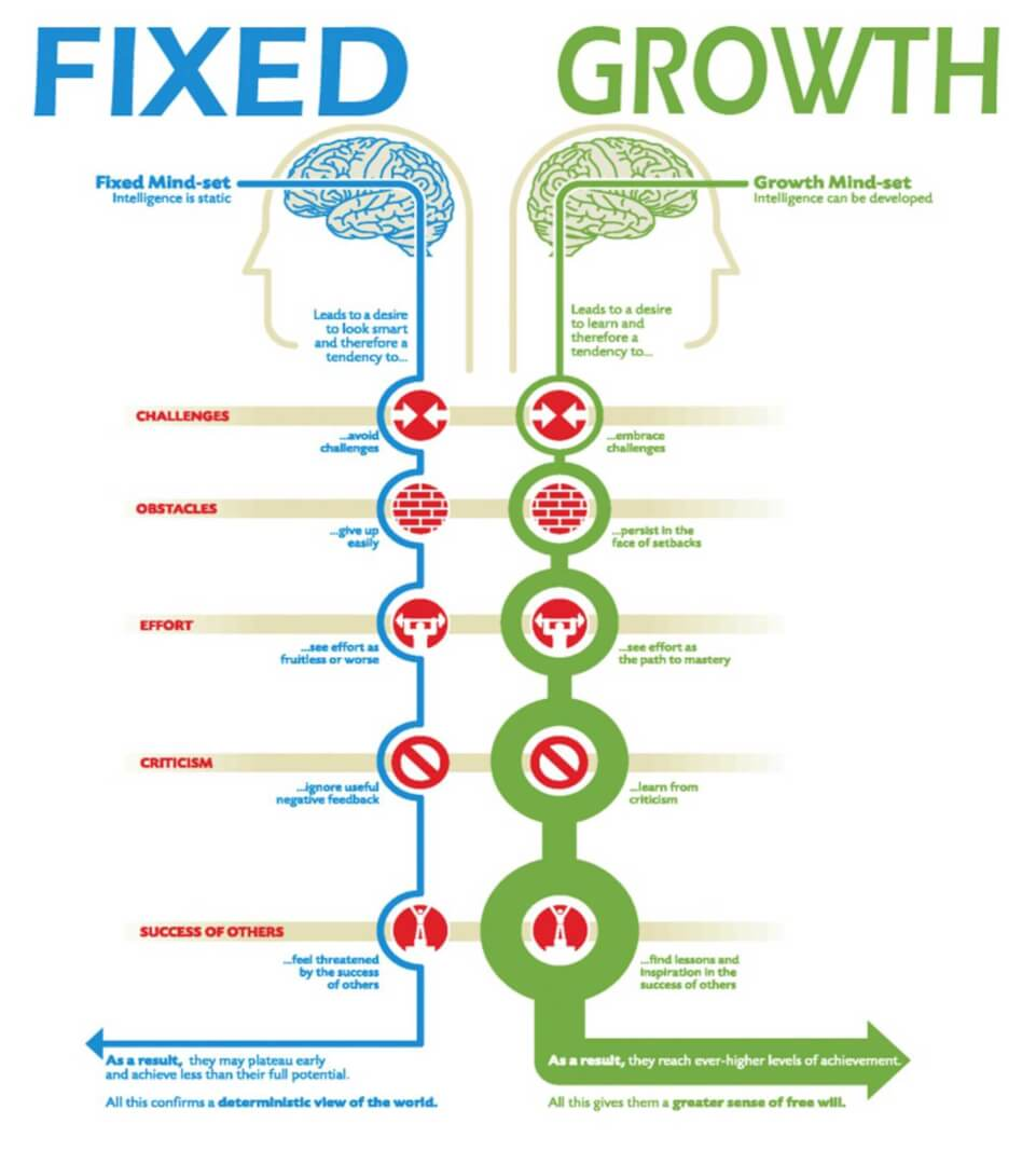 Compare-Fixed-and-Growth-Mindset