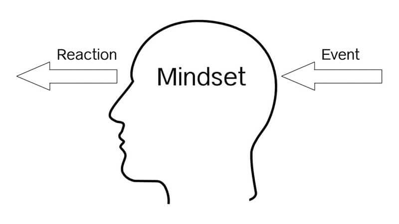 Mindset-and-reaction