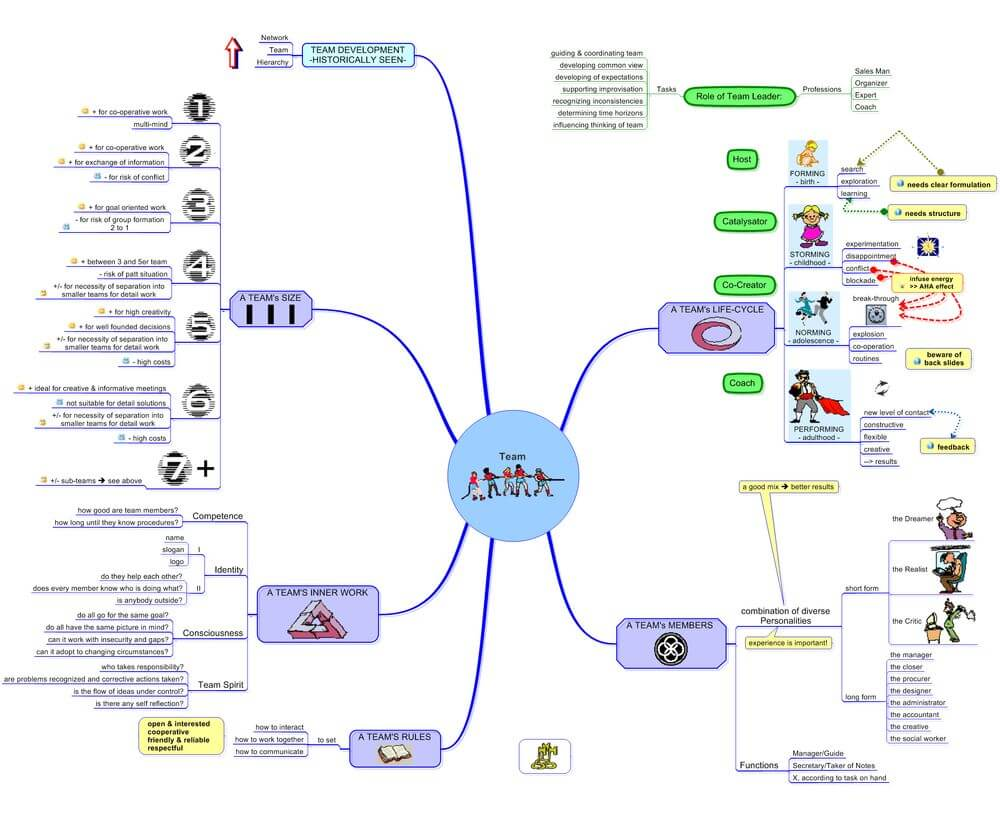 example mind map 100 team