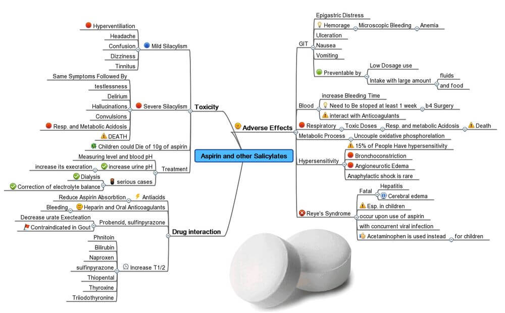 example mind map Aspirin and other
