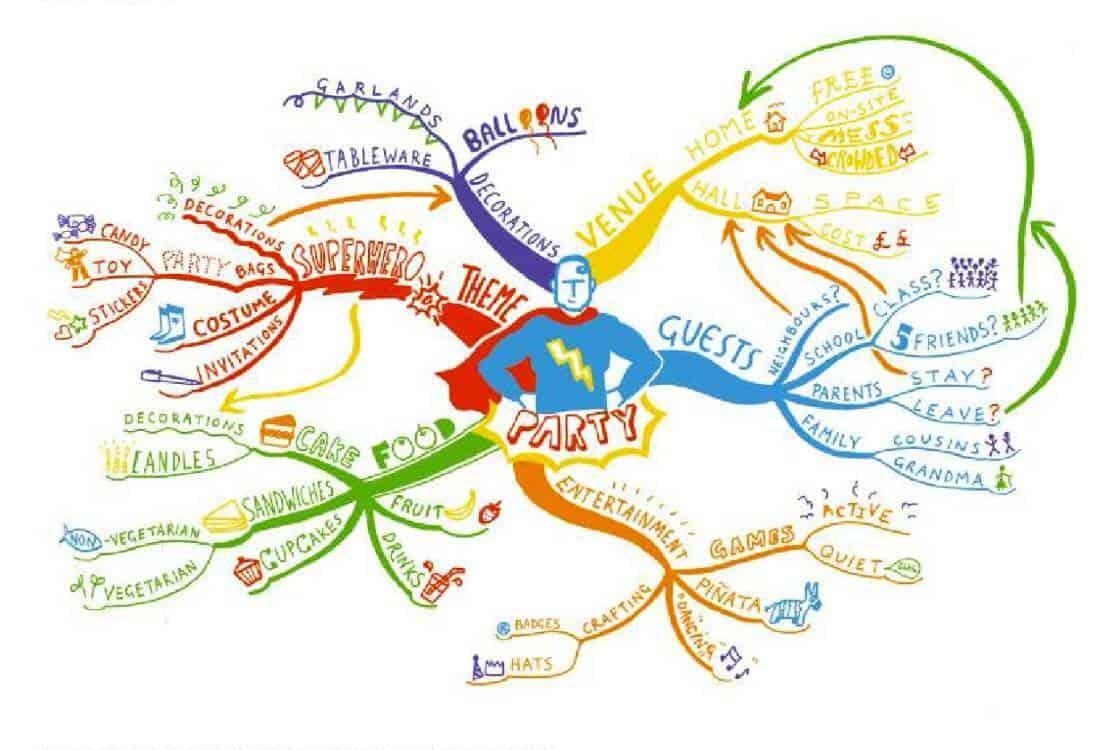 จุดเด่นของ Mind Map